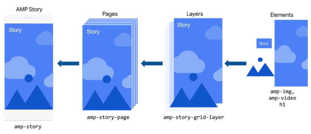 Erstellung von Web Story über AMP
